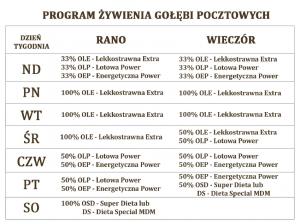 karmy_program_golebie_pocztowe